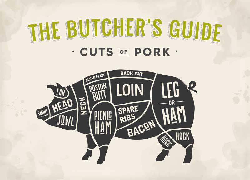 bustcher diagram of cut pork